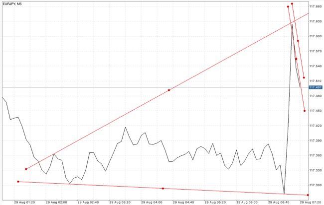 Trendline เป็นตัวบ่งชี้ที่สำคัญ ใช้สำหรับบอก ทิศทาง