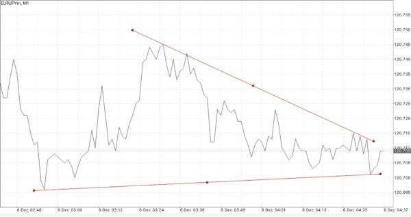 Exness Trader  MT4 MT5 EUR/USD
