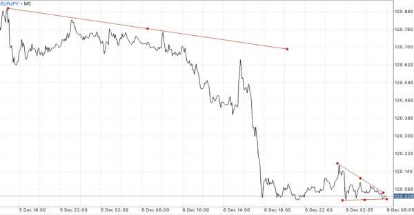 EURUSD USDJPY GBPUSD Trendline Mini Cent