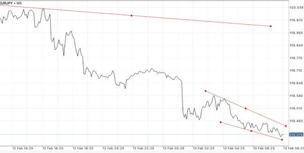 ใช้ Trendline ในการลดความเสี่ยงที่อาจเกิดขึ้น