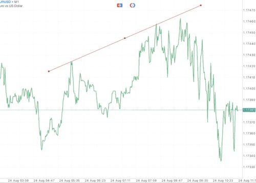 EURUSD หรือ เงินสกุลยูโร(ยุโรป) แลกเปลี่ยน เงินสกุลดอลลาร์(สหรัฐ)